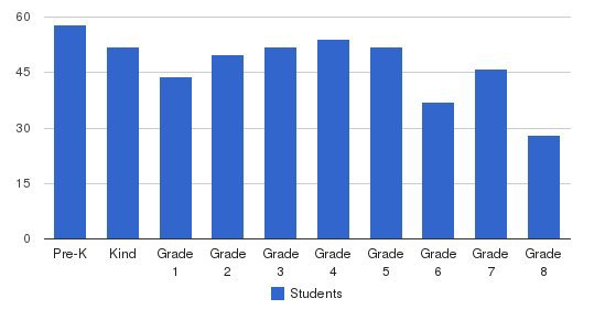 St Stephen School Students by Grade