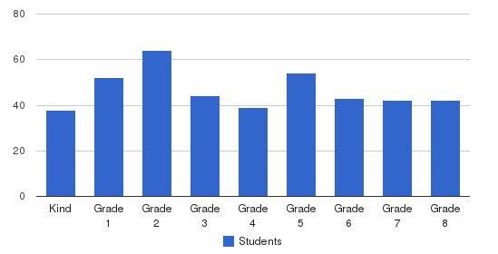 Carondelet Catholic School Students by Grade