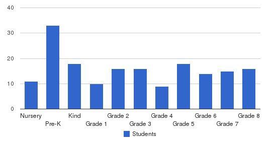 Calvary Chapel Anaheim School Students by Grade