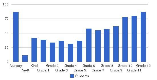 Calvary Chapel Christian School Students by Grade