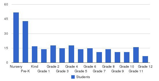 Christian Collegiate Academy Students by Grade