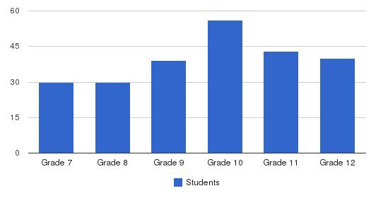French Camp Academy Students by Grade