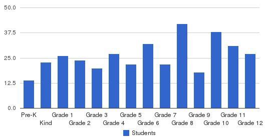 North Delta School Students by Grade
