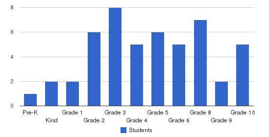 Calvary Baptist School Students by Grade