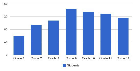Chaminade College Prep School Students by Grade