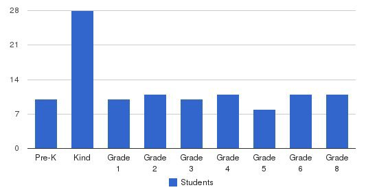 Camellia Waldorf School Students by Grade