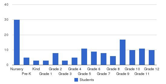 Christian Academy Of Greater St. Louis Students by Grade