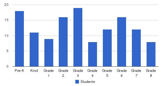 Christian Chapel Academy Students by Grade