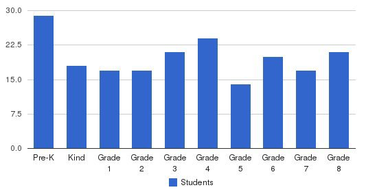 Immanuel Lutheran Students by Grade