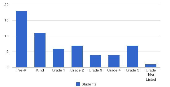 Islamic School Of Columbia-missouri Students by Grade