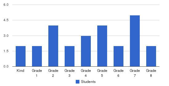 Maranatha Adventist School Students by Grade