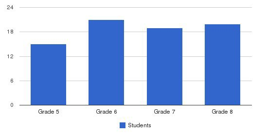 Marian Middle School Students by Grade