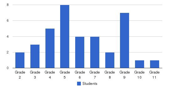Marillac Students by Grade