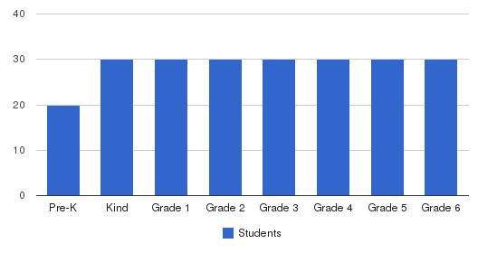 Rossman School Students by Grade
