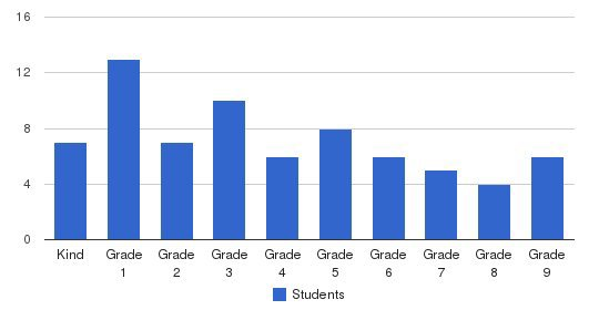 College Park Christian Academy Students by Grade