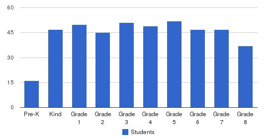 Carden Hall Students by Grade