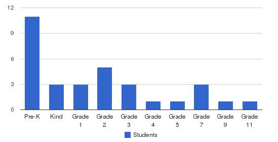 Shepherdsfield School Students by Grade