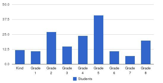 Solomon Schechter Day School Students by Grade
