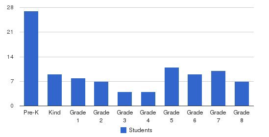 St. Anthony Elementary School Students by Grade