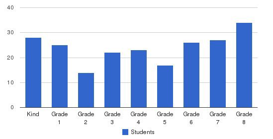 St Cletus School Students by Grade