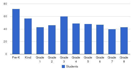 St. Joseph Cathedral School Students by Grade
