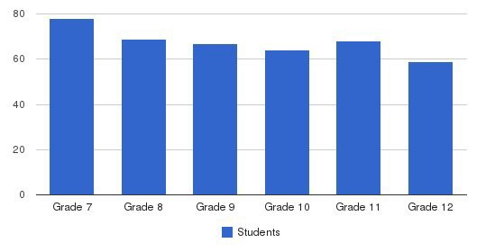 St. Louis Priory School Students by Grade