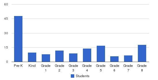 St Peter Catholic School Students by Grade