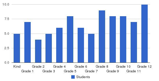 Carson Christian School Students by Grade