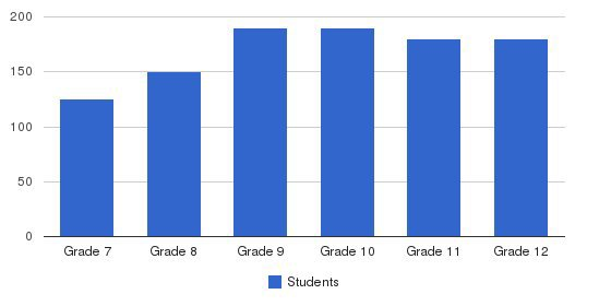 Westminster Christian Academy Students by Grade