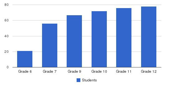 Whitfield School Students by Grade
