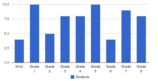 Cascade Canyon School Students by Grade