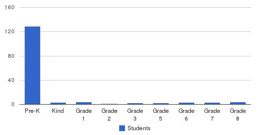 Clayton Child Center/Clayton Academy Students by Grade