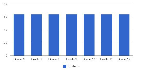 Castilleja School Students by Grade