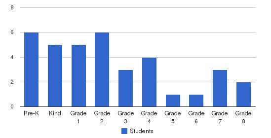 Mt Ellis Elementary School Students by Grade