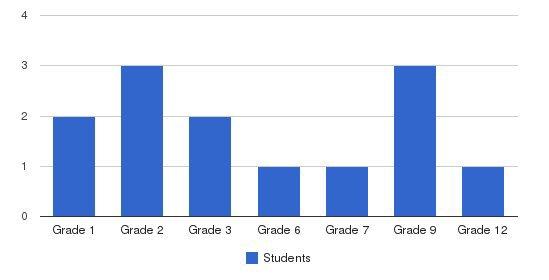 Cedarwood Sudbury School Students by Grade
