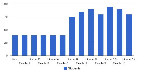 Chadwick School Students by Grade