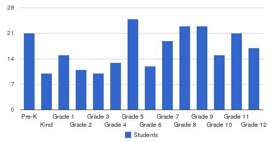Marengo Academy High School Students by Grade