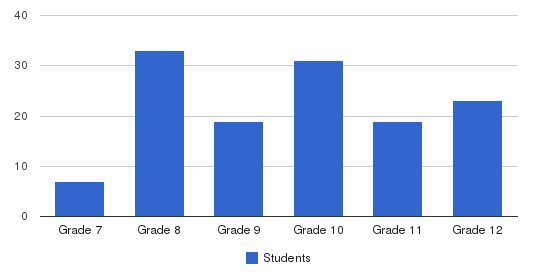 Champion Christian School Students by Grade