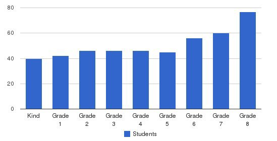 Chandler School Students by Grade
