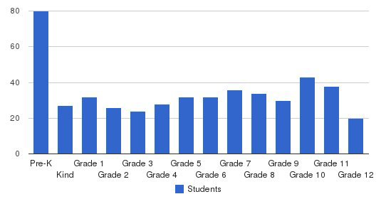 Mountain View Christian Schools Students by Grade