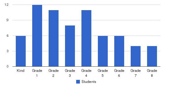 Reno Christian Academy Students by Grade