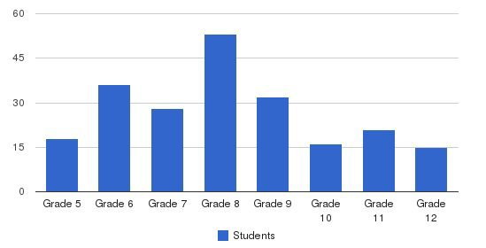 Sage Ridge School Students by Grade