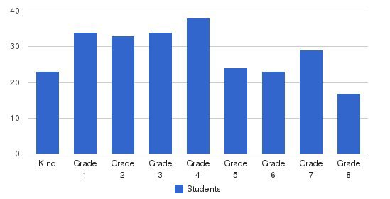 Cheder Menachem Students by Grade