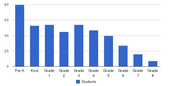 Henderson International School Students by Grade
