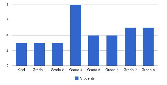 Cornerstone Christian Academy Students by Grade