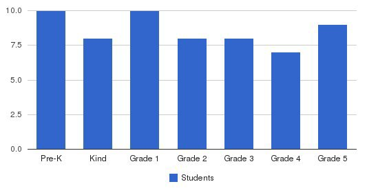 Granite State Christian School Students by Grade