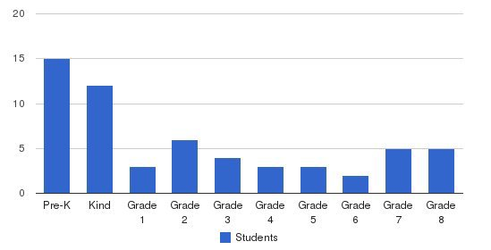 Lakeland School Students by Grade