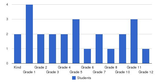 Lakes Region Christian School Students by Grade