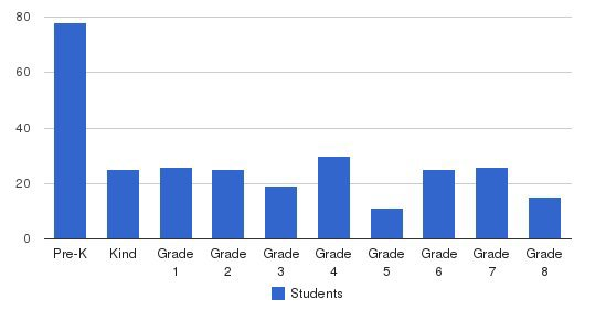 Shaker Road School Students by Grade