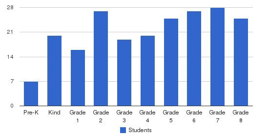 St Thomas Aquinas School Students by Grade